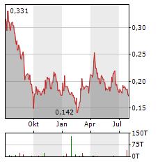 SOLGOLD Aktie Chart 1 Jahr