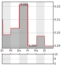SOLGOLD Aktie 5-Tage-Chart