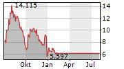 SOLIGENIX INC Chart 1 Jahr