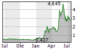 SOLSTAD OFFSHORE ASA Chart 1 Jahr