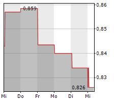 SOLTECH ENERGY SWEDEN AB Chart 1 Jahr