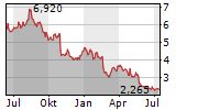 SOLTEQ OYJ Chart 1 Jahr