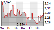 SOLTEQ OYJ 1-Woche-Intraday-Chart