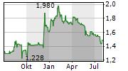 SOLUTIANCE AG Chart 1 Jahr