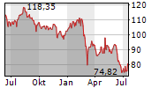 SOLVAY SA Chart 1 Jahr