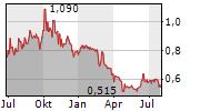 SOMNOMED LIMITED Chart 1 Jahr