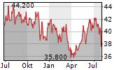 SOMPO HOLDINGS INC Chart 1 Jahr