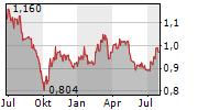 SONAE SGPS SA Chart 1 Jahr
