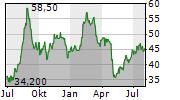 SONIC AUTOMOTIVE INC Chart 1 Jahr