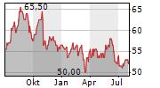 SONOCO PRODUCTS COMPANY Chart 1 Jahr