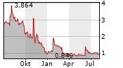 SONOMA PHARMACEUTICALS INC Chart 1 Jahr