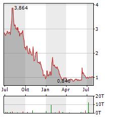 SONOMA PHARMACEUTICALS Aktie Chart 1 Jahr