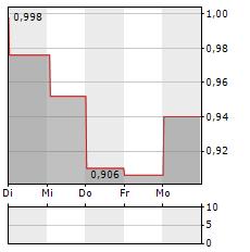 SONOMA PHARMACEUTICALS Aktie 5-Tage-Chart