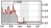 SONORO ENERGY LTD Chart 1 Jahr