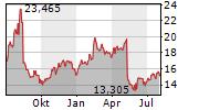 SONOS INC Chart 1 Jahr