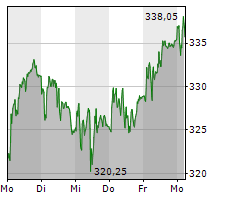 SONOVA HOLDING AG Chart 1 Jahr