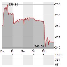 SONOVA Aktie 5-Tage-Chart