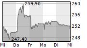 SONOVA HOLDING AG 5-Tage-Chart