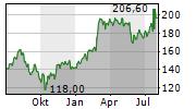 SOPRA STERIA GROUP SA Chart 1 Jahr