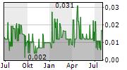 SOUND ENERGY PLC Chart 1 Jahr