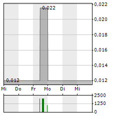 SOUND ENERGY Aktie 5-Tage-Chart