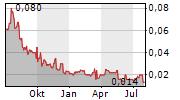 SOUTH HARZ POTASH LTD Chart 1 Jahr