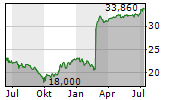 SOUTH JERSEY INDUSTRIES INC Chart 1 Jahr