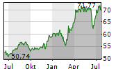 SOUTHERN COMPANY Chart 1 Jahr