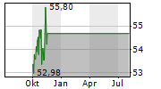 SOUTHERN COMPANY Chart 1 Jahr
