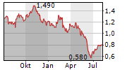 SOUTHERN CROSS MEDIA GROUP LIMITED Chart 1 Jahr