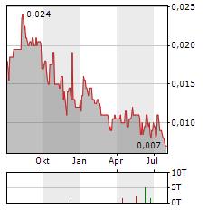 SOUTHERN GOLD Aktie Chart 1 Jahr