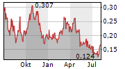 SOUTHERN SILVER EXPLORATION CORP Chart 1 Jahr