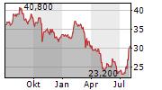 SOUTHSIDE BANCSHARES INC Chart 1 Jahr