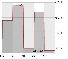 SOUTHWEST AIRLINES CO Chart 1 Jahr