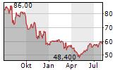 SOUTHWEST GAS HOLDINGS INC Chart 1 Jahr