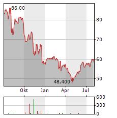 SOUTHWEST GAS Aktie Chart 1 Jahr