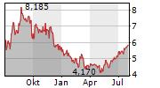 SOUTHWESTERN ENERGY COMPANY Chart 1 Jahr