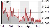 SPACEFY INC Chart 1 Jahr