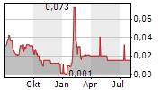 SPACETALK LTD Chart 1 Jahr