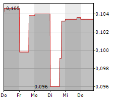 SPANISH MOUNTAIN GOLD LTD Chart 1 Jahr