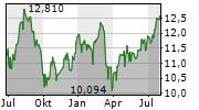 SPAREBANK 1 SMN Chart 1 Jahr