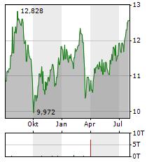 SPAREBANK 1 SMN Aktie Chart 1 Jahr