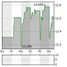SPAREBANK 1 SMN Aktie 5-Tage-Chart