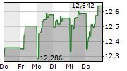 SPAREBANK 1 SMN 1-Woche-Intraday-Chart
