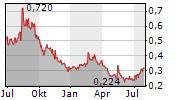 SPARK POWER GROUP INC Chart 1 Jahr