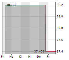 SPARTA AG Chart 1 Jahr