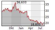 SPARTANNASH COMPANY Chart 1 Jahr