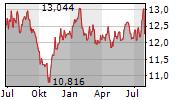 SPDR S&P EMERGING MARKETS DIVIDEND UCITS ETF Chart 1 Jahr