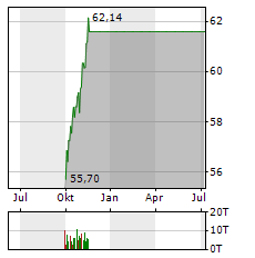 SPDR S&P US DIVIDEND ARISTOCRATS Aktie Chart 1 Jahr