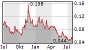 SPEARMINT RESOURCES INC Chart 1 Jahr